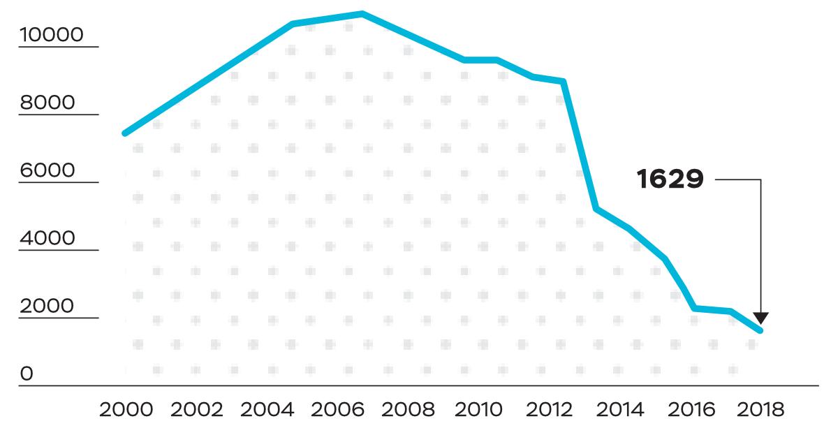 Динамика количества защит всрок, 2000-2019 гг.