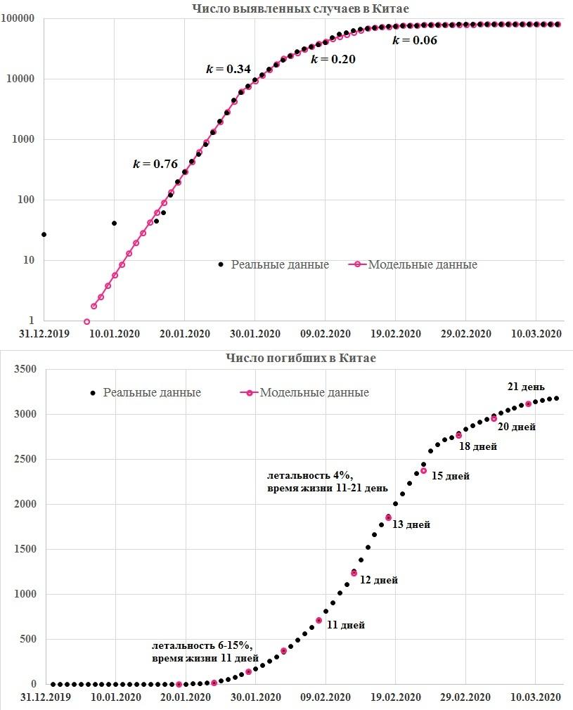 График 1. Временные зависимости общего числа выявленных случаев заражения коронавирусной инфекцией (сверху) и общего числа погибших от нее в КНР (снизу). Параметры модели: t0 = 31 декабря 2019 года; k0 = 0,76 (K = 4,56) до 22 января 2020 года; k1 = 0,34 (K = 2,04) с 23 января (t1) по 28 января; k2 = 0,2 (K = 1,2) с 29 января (t2) по 9 февраля; k3 = 0,06 (K = 0,36) с 10 февраля (t3); L — от 15% до 4%; tL — от 11 до 21 дня