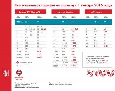 S 2016 Goda Stoimost Proezda V Obshestvennom Transporte Moskvy