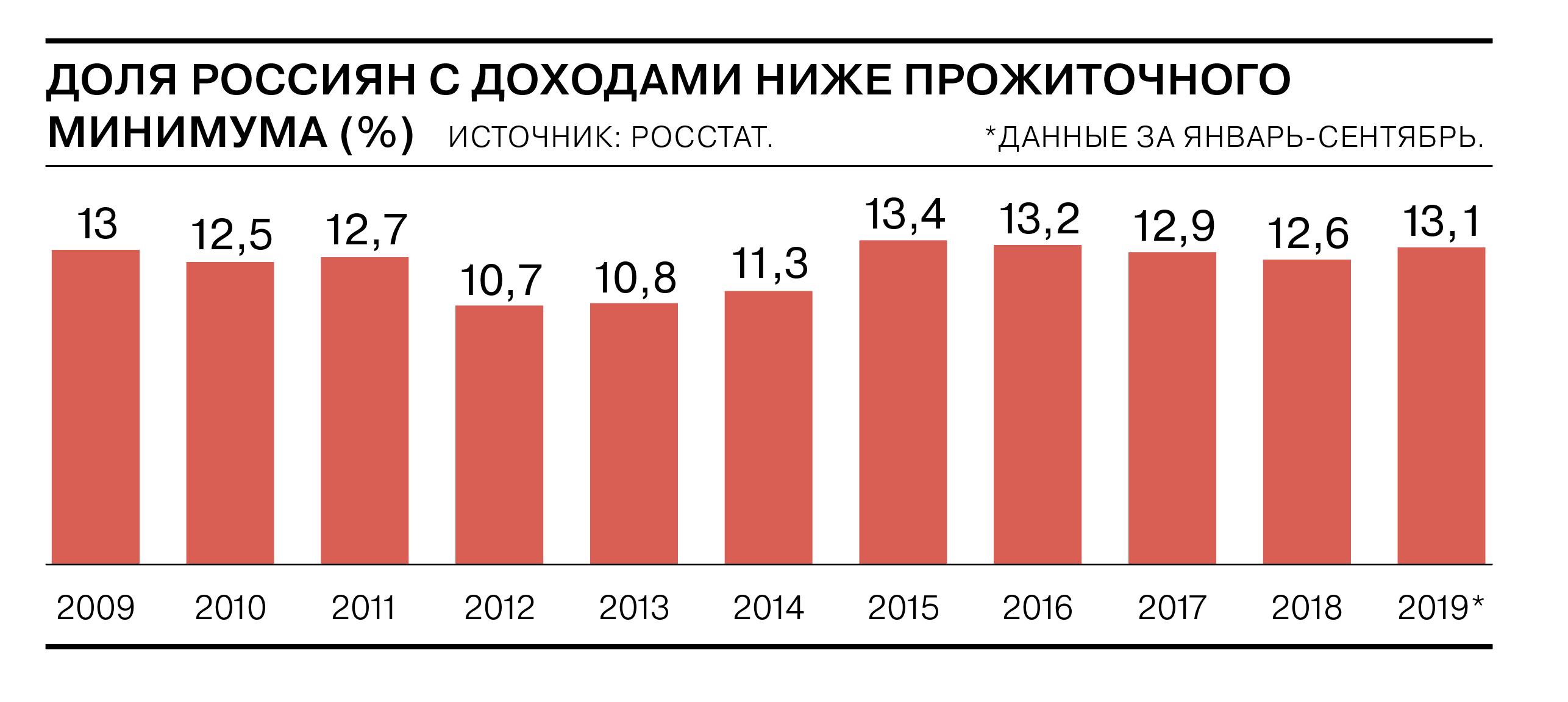 Доля россиян с доходами ниже прожиточного минимума — наглядный пример провала проводимой социальной политики в России.