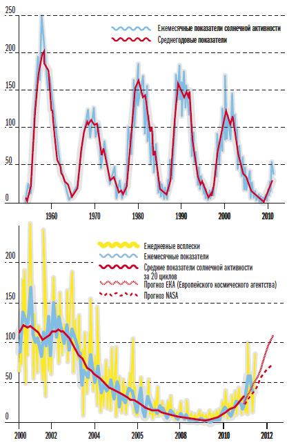 Графики солнечной активности за последние пять циклов дают астрономам повод для оптимизма: в затишье Солнца (график внизу) нет ничего аномального — 20-й солнечный цикл (1964-1975) тоже был маломощным