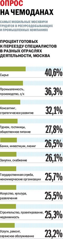Источник: Superjob.ru, май 2012 года