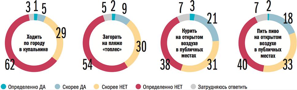 Источник: «Левада-центр», 2015 год