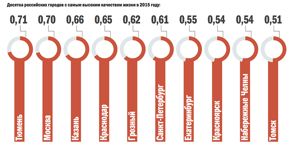 Источник: Финансовый университет при правительстве РФ, 2016 год