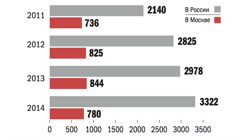"""Источник: исследование """"Иностранная рабочая сила: оценка структуры занятости и вклада в экономику города Москвы""""— на основе данных Росстата и Мосгорстата"""