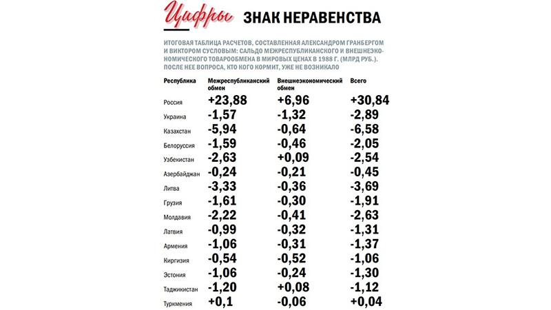 «Экономических оснований для развала СССР не было»