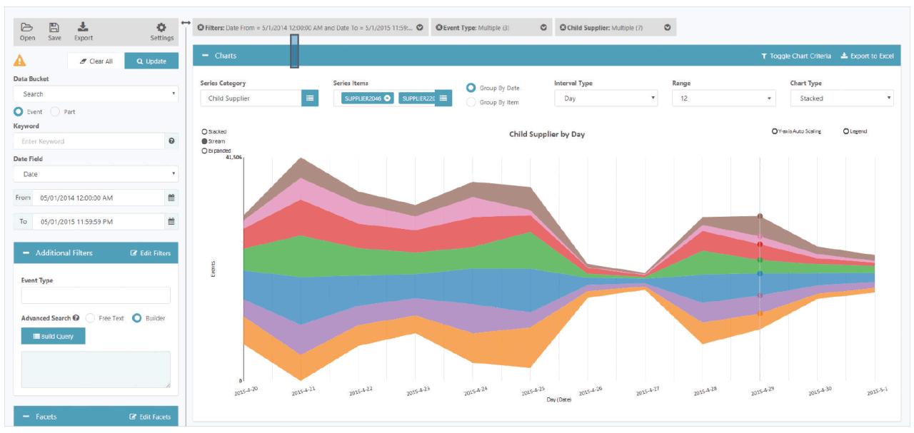 Анализ цепочек поставщиков в приложении Product Intelligence
