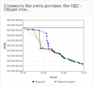 Пример хода онлайн-редукциона в системе