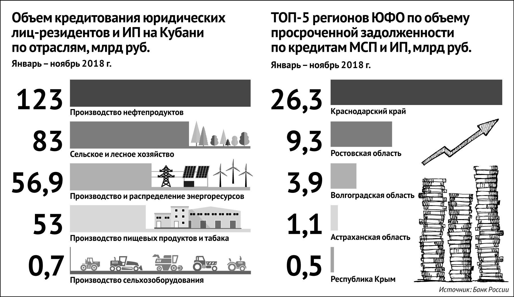 низкие кредиты в банках челябинска otkritie банк узнать статус заявки на рефинансирования