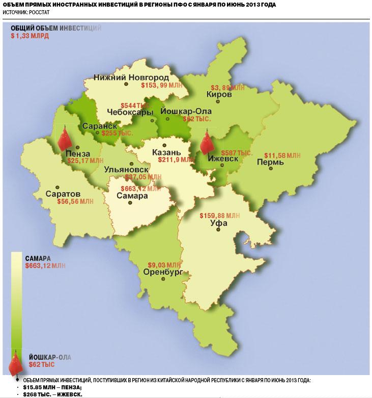 Объем прямых инвестиций, поступивших в регион из китайской народной республики с января по июнь 2013 года: $15.85 млн — Пенза; $268 тыс. — Ижевск.