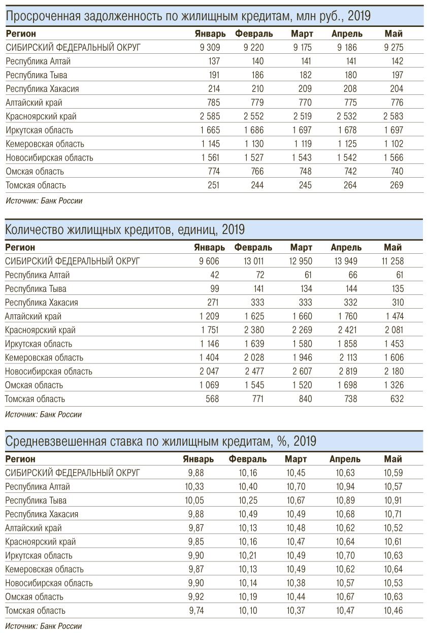 кредит проценты в банках сравнить новосибирск