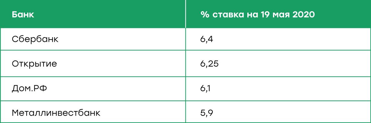 Источник: открытые данные банков