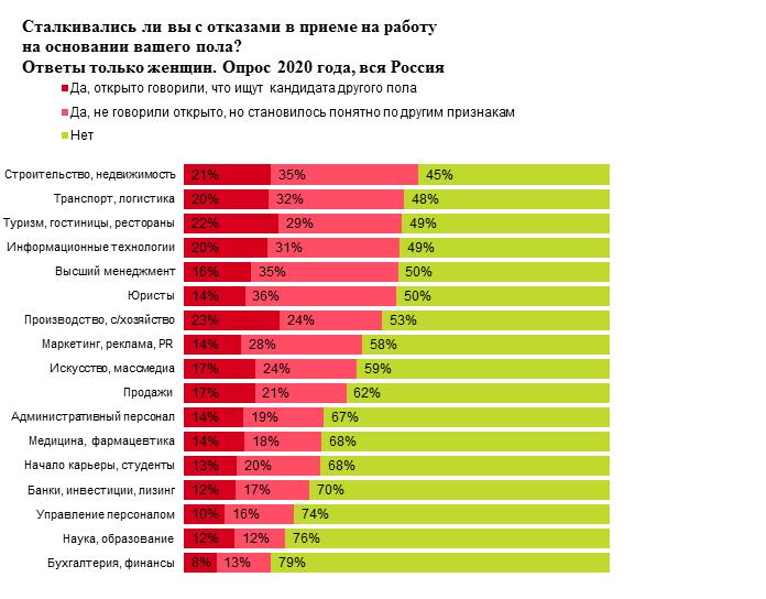 Данные предоставлены пресс-службой HeadHunter Урал