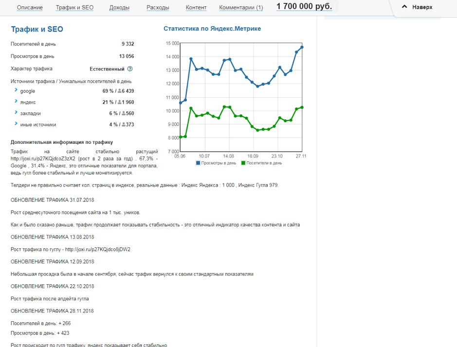 Фрагмент описания лота с Telderi со статистикой по трафику. Не доверяйте только скриншотам – они подходят для начальной оценки, не более. Попросите продавца показать цифры в реальном времени через TeamViewer или Skype («Демонстрация экрана»).