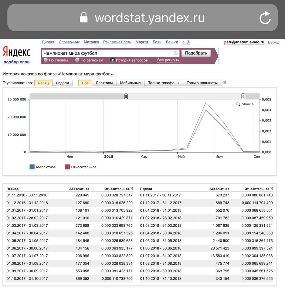 На графике из «Яндекс.Вордстата» отчетливо видно, как резко упала популярность чемпионата мира по футболу сразу после его завершения.