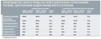 Производство скота и птицы на убой в Центрально-Черноземном регионе, Центральном федеральном округе и России