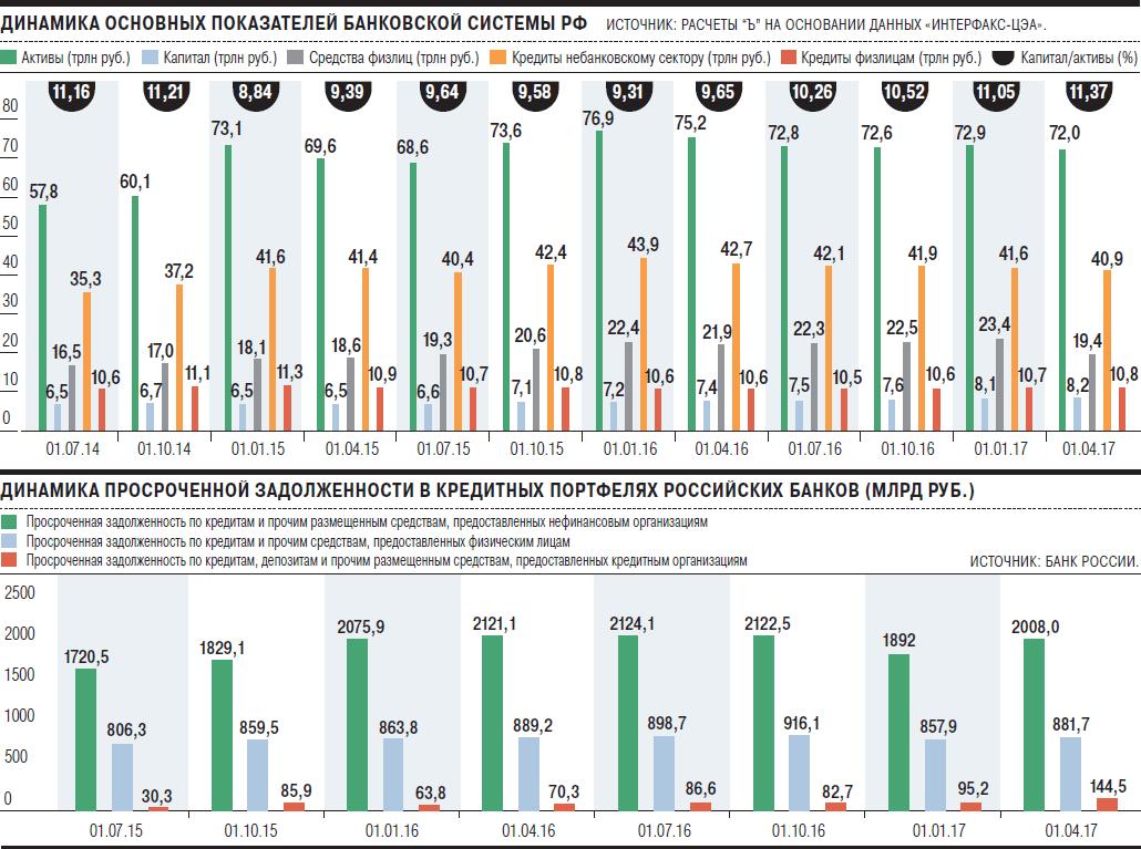 рейтинг банков по объему кредитного портфеля
