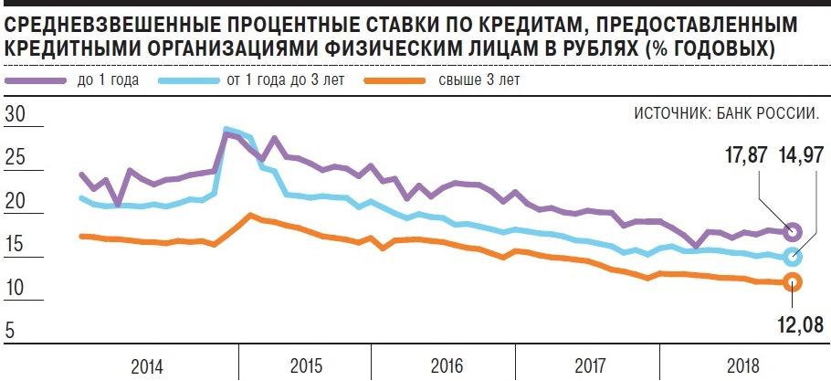 банк повысил процентную ставку по кредиту хоум кредит партнеры рассрочки москва