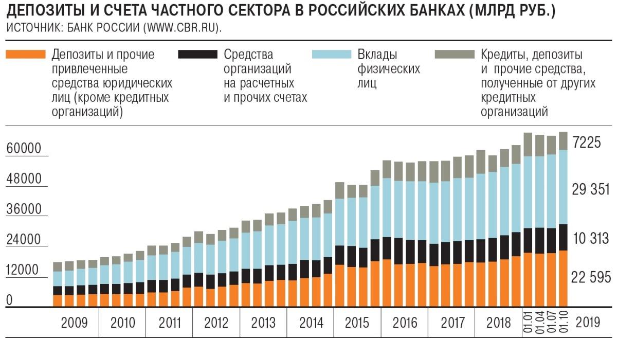 статистика задолженности по кредитам в россии 2020