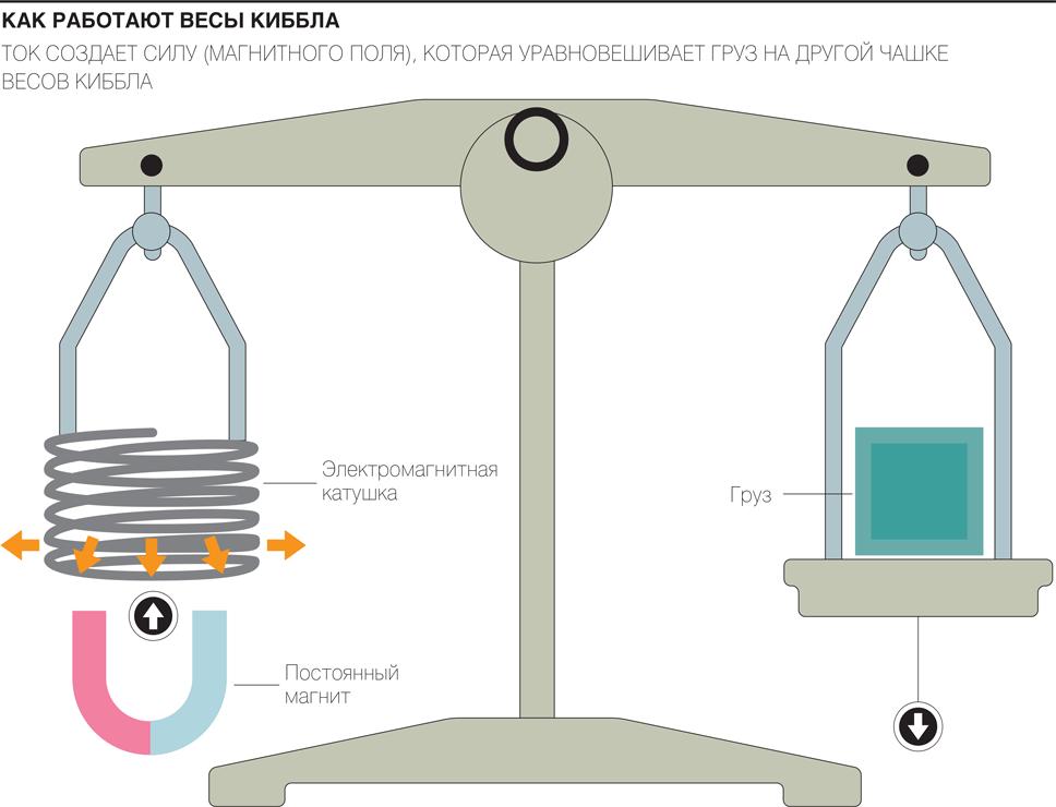 Как работают весы Киббла