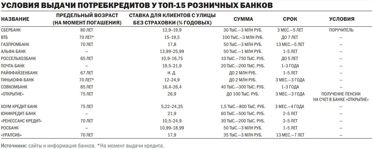 сбербанк кредит наличными для пенсионеров 300 тыс.руб