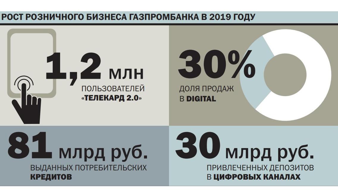 Газпромбанк кредит для бизнеса