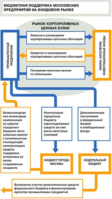 Схема.  Бюджетная поддержка московских предприятий на фондовом рынке.