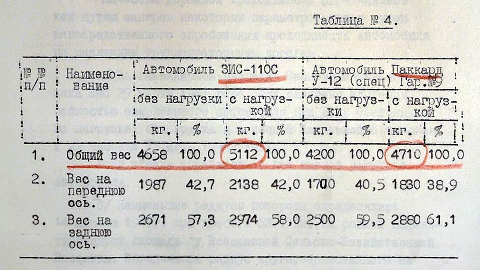 Таблица сравнения весовых характеристик ЗИС-110С и бронированного «Паккарда». Красным карандашом подчеркнуты самые важные моменты