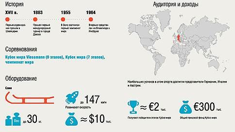 Санный спорт  / Все о зимних олимпийских видах спорта — в инфографике «Ъ»