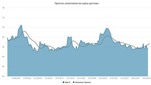 Курс доллара. Прогноз на 21–22 февраля // Мнения и прогнозы аналитиков о том, как будет вести себя рубль