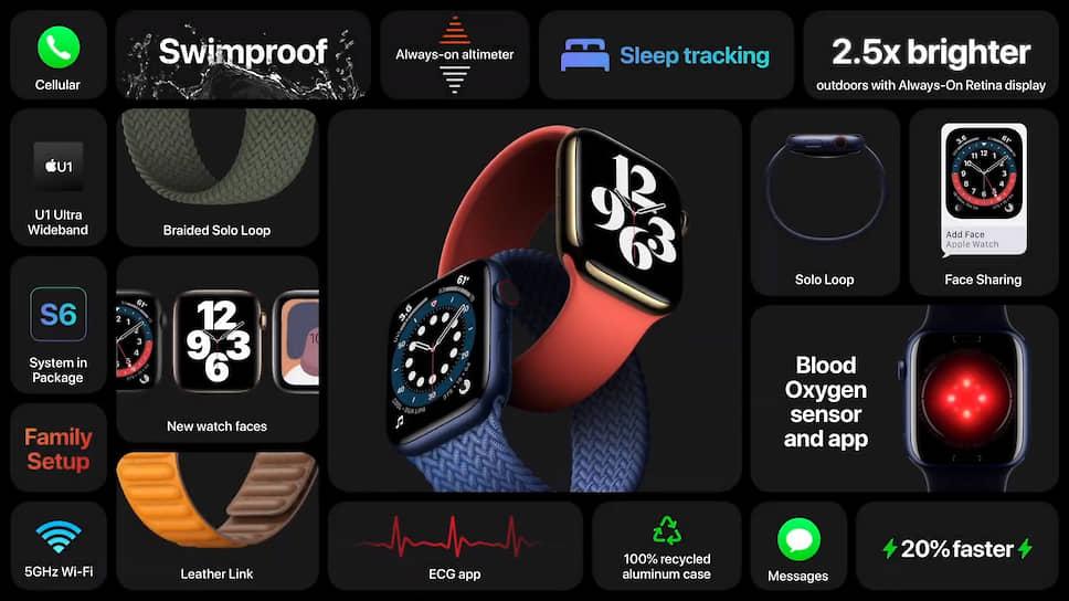 Apple Watch Series 6 будут доступны в синем, золотом, серо-черном и красном цветах. Одновременно с новой моделью часов компания представила ремешки Solo Loop в виде единой петли без застежек или отверстий