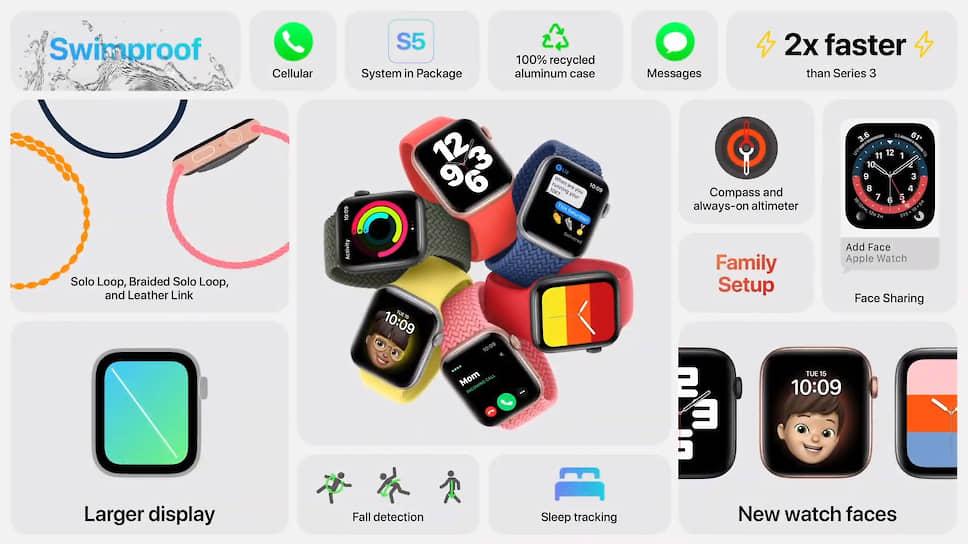 Apple Watch SE — бюджетная версия Series 6. Они будут стоить от 24990 руб. Дата начала продаж новых часов в России пока не оглашена