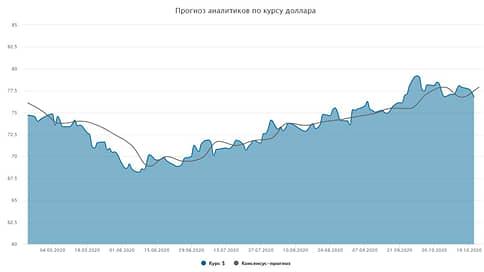 Курс доллара. Прогноз на 22—23 октября  / Мнения и прогнозы аналитиков о том, как будет вести себя рубль