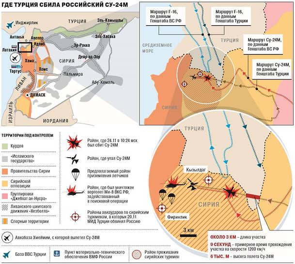 По данным Генштаба, турецкий самолет перед атакой находился в воздушном пространстве Сирии 40 секунд и углубился на ее территорию на 2 км, а российский бомбардировщик границу Турции не нарушал. Истребители были подняты в воздух заблаговременно, что говорит об их «готовности действовать из засады», заявили в Генштабе