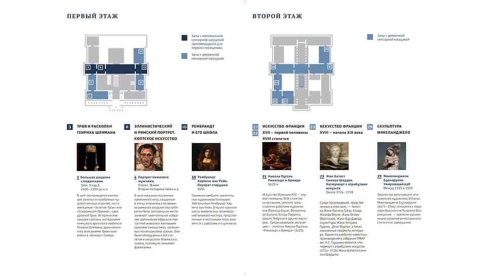 Карта сенсорной безопасности музейного пространства