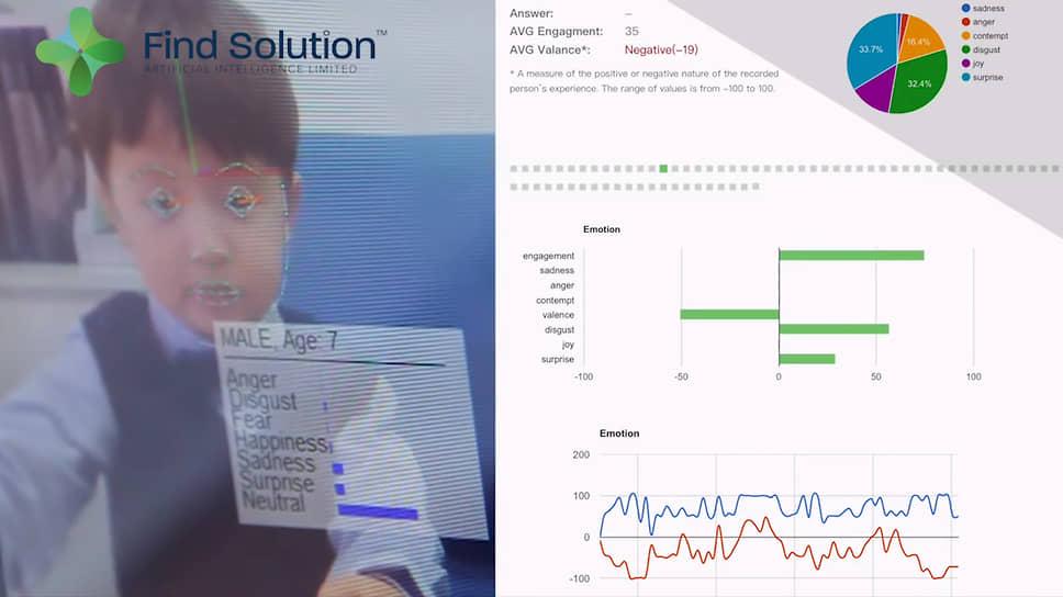 ПО 4 Little Trees, разработанное гонконгской компанией Find Solution AI для распознавания эмоций людей
