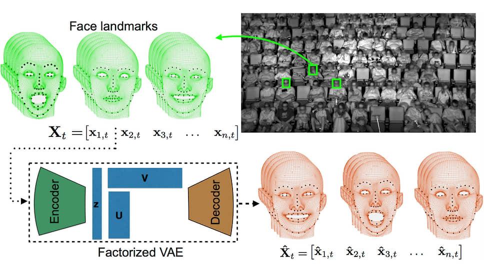 Факторизованные вариационные автоэнкодеры для моделирования реакции аудитории на фильмы
