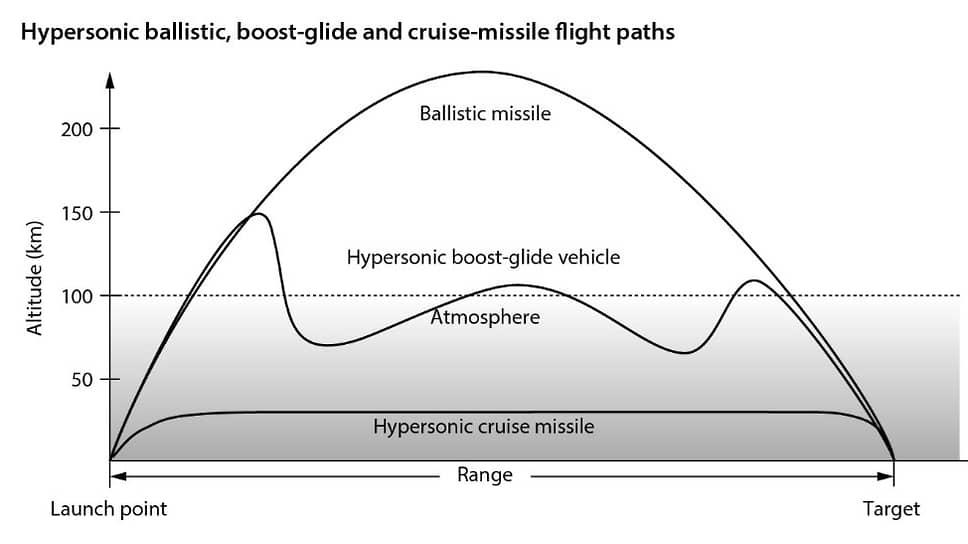 Траектории полета гиперзвуковых баллистической ракеты, ракетно-планирующей системы и крылатой ракеты. Показана гиперзвуковая система, использующая рикошетирующую траекторию. Источник: IISS