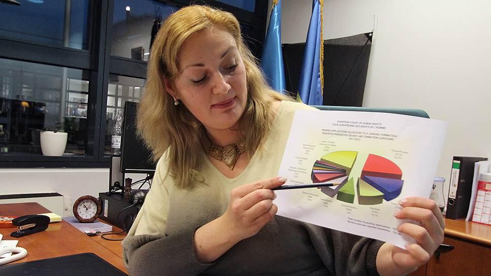 Судья Европейского суда по правам человека от Украины Анна Юдковская