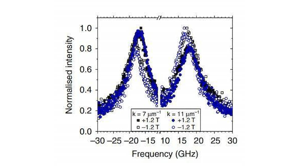 Результат исследования термического спектра спиновых волн с помощью метода мандельштам-бриллюэновской спектроскопии, демонстрирующий асимметрию стоксового и антистоксового пиков неупругого рассеяния