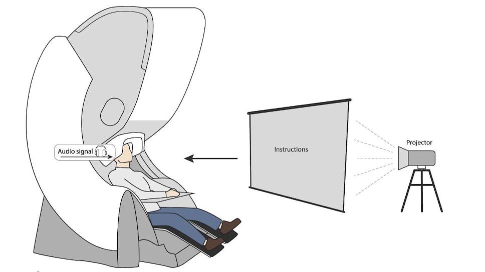 Установка, регистрирующая активность мозга во время представления движения при визуальном и кинестетическом воображении