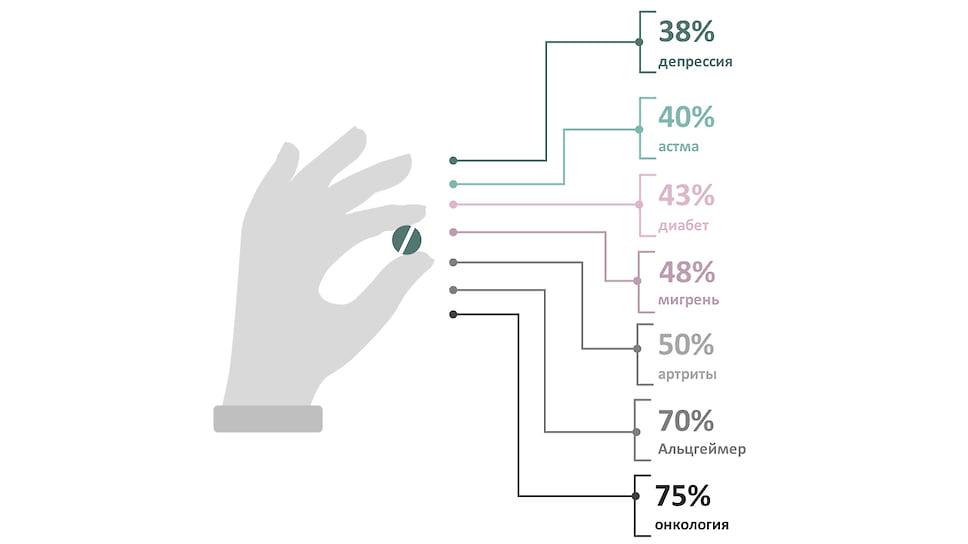 Эффективность фармакотерапии по разным лекарственным группам