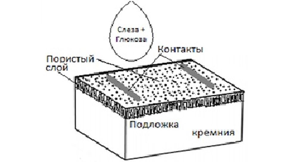 Схематическое изображение образца для исследования зависимости сопротивления пористого кремния от содержания глюкозы в его порах