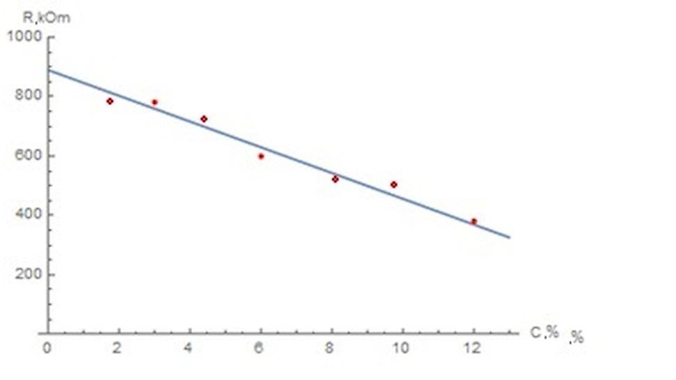 График зависимости сопротивления пористого кремния с раствором глюкозы в порах от ее концентрации в слезной жидкости