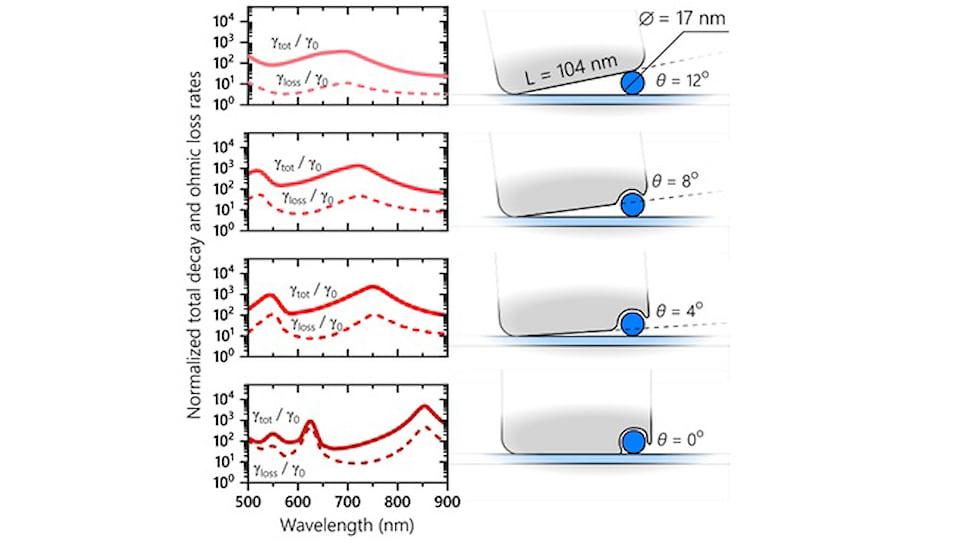 Левая колонка: Моделирование скорости эмиссии (сплошные линии) и скорости общих омических потерь (пунктирные линии) в однофотонном источнике. Обе величины нормированы на скорость эмиссии обычного центра в наноалмазе, в отсутствии наноструктур. Правая колонка: схемы соответствующих источников с разными размерами резонатора, образованного пространством под серебряным кубом. Положение антенны контролируется путём лазерного подплавления. Наноалмаз представлен синей сферой