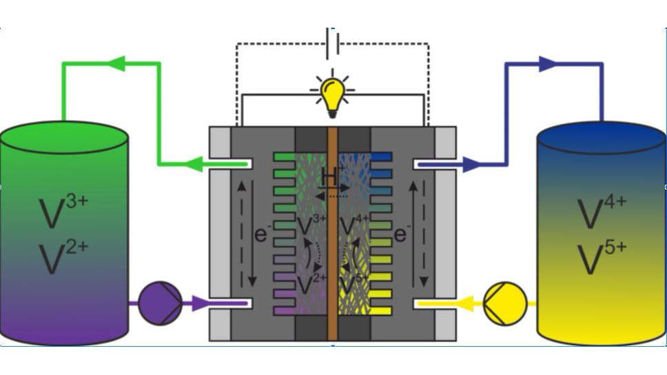 Принципиальная схема ванадиевой проточной редокс-батареи