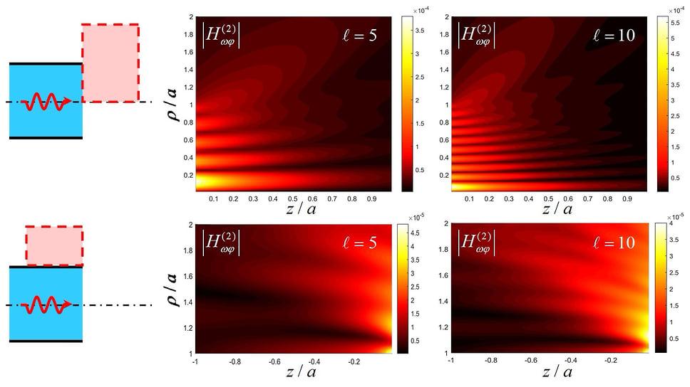 Проникновение волны из волновода с диэлектриком в вакуум и формирование главного лепестка диаграммы направленности