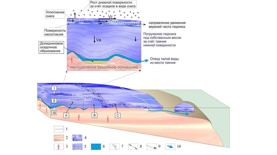 Модель строения ледникового покрова Восточной Антарктиды в областях, непосредственно примыкающих к побережью, и процессы, происходящие в нем. I, II и III — зоны в ледниковом покрове, хорошо различимые на радиолокационных разрезах; A, B и С — области с различным вертикальным строением ледника, по данным радиолокационных исследований; Vг — скорость горизонтального движения льда, наблюдаемая на поверхности; Vв — скорость погружения льда за счет таяния нижнего слоя и отвода воды из места таяния. Цифрами обозначены: 1 — уровень моря; 2 — каменное основание; 3 — геотермальный тепловой поток; 4 — верхняя зона ледникового покрова (зона без явно выраженной слоистости, движущаяся в направлении окружающих морей), прибрежный ледник, выводные и шельфовые ледники, айсберги; 5 — средняя (главная) зона ледникового покрова (неподвижная зона с явно выраженной слоистостью и синклинальными структурами слоев); 6 — нижняя однородная зона на радиолокационных разрезах (слой жидкой воды); 7 — трещины в поверхностных и внутренних частях ледника, наблюдаемые вблизи побережья; 8 — граница начала области развития трещин; 9 — направление движения верхней части ледникового покрова; 10 — сток талой воды из-под ледника в океан