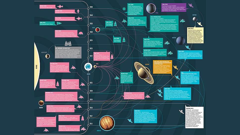 Как земляне планируют покорять космос