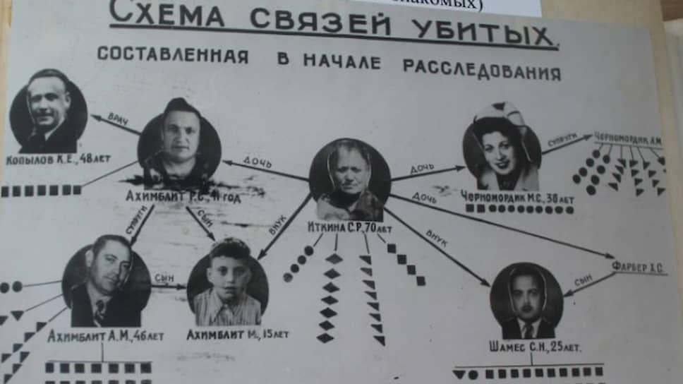 Схема связей семьи Ахимблит, которую убили в Свердловске
